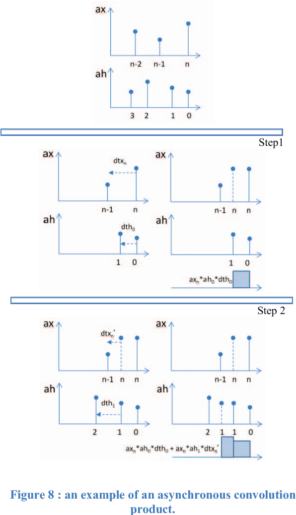 Figure 8 : an example of an asynchronous convolution product.
