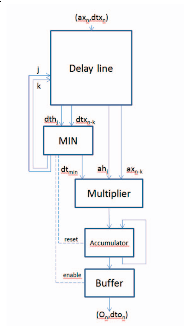 Figure 9 : Iterative structure for the Asynchronous FIR Filter samples.