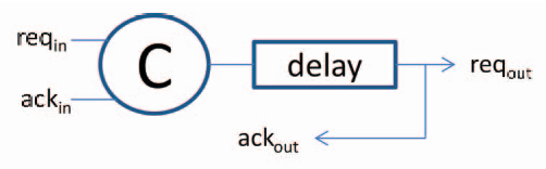 Figure 10: primitive Linear Controller. The delay value depends on the propagation delay of the functional block.