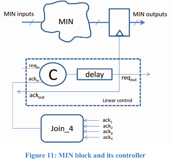 Figure 11: MIN block and its controller