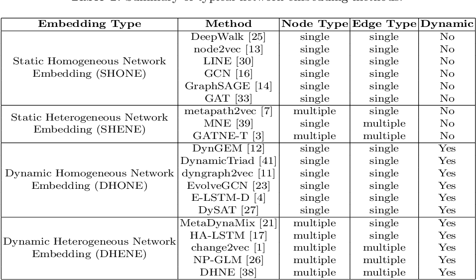 Figure 1 for Modeling Dynamic Heterogeneous Network for Link Prediction using Hierarchical Attention with Temporal RNN