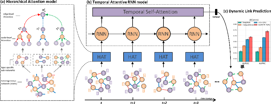 Figure 2 for Modeling Dynamic Heterogeneous Network for Link Prediction using Hierarchical Attention with Temporal RNN