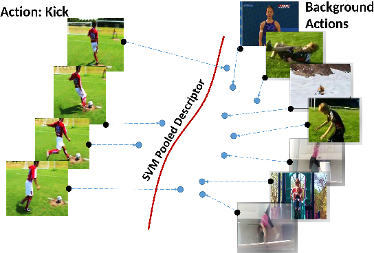Figure 1 for Discriminative Video Representation Learning Using Support Vector Classifiers