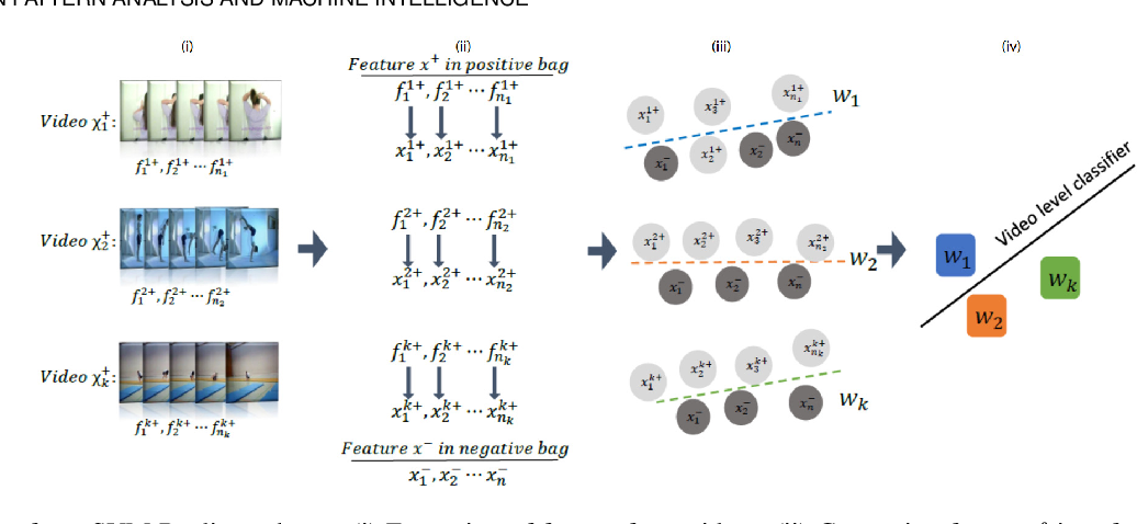 Figure 3 for Discriminative Video Representation Learning Using Support Vector Classifiers