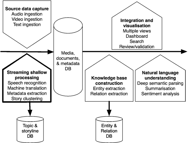 Figure 1 for Character-Level Neural Translation for Multilingual Media Monitoring in the SUMMA Project