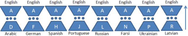 Figure 3 for Character-Level Neural Translation for Multilingual Media Monitoring in the SUMMA Project