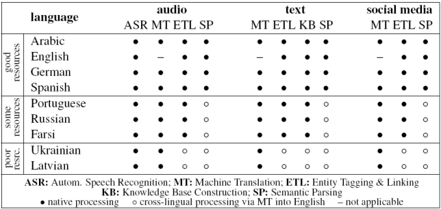 Figure 2 for Character-Level Neural Translation for Multilingual Media Monitoring in the SUMMA Project