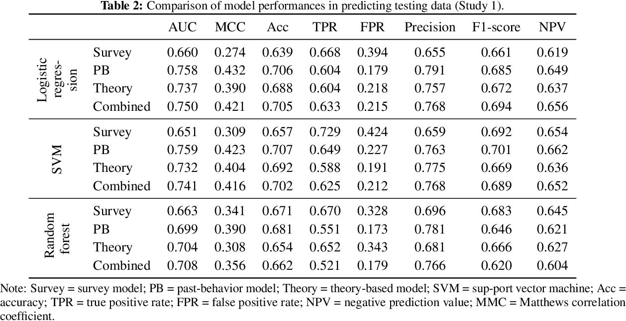 Figure 4 for Theory-based Habit Modeling for Enhancing Behavior Prediction