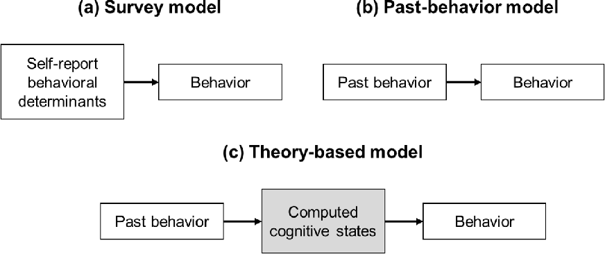 Figure 3 for Theory-based Habit Modeling for Enhancing Behavior Prediction