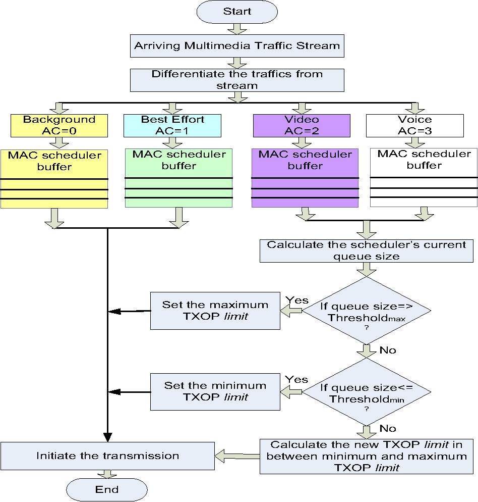 Enhancements Of The Dynamic Txop Limit In Edca Through A High Speed Wireless Campus Network Diagram Semantic Scholar