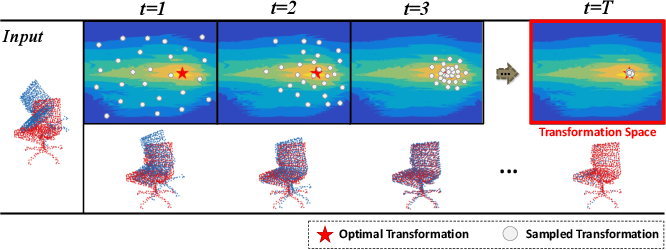 Figure 1 for Planning with Learned Dynamic Model for Unsupervised Point Cloud Registration