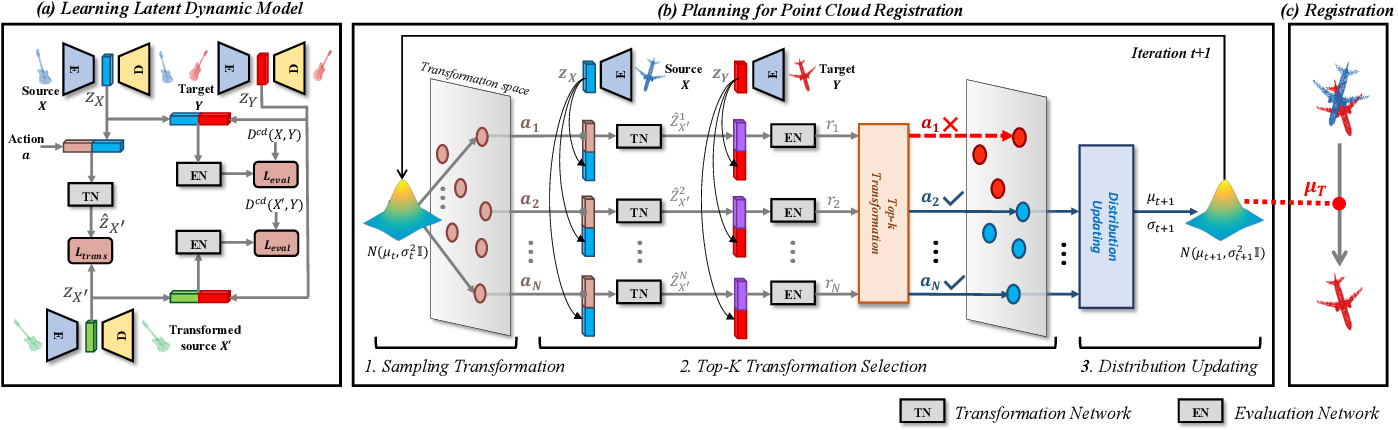 Figure 3 for Planning with Learned Dynamic Model for Unsupervised Point Cloud Registration