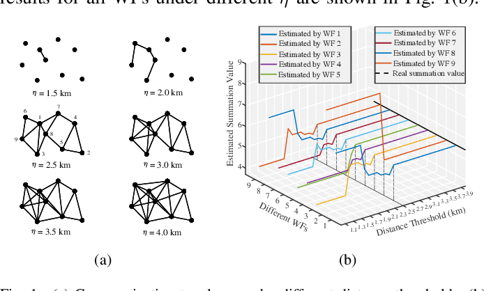 Figure 1 for Privacy-Preserving Distributed Joint Probability Modeling for Spatial-Correlated Wind Farms