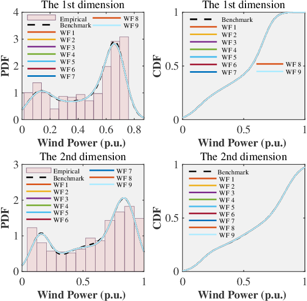 Figure 3 for Privacy-Preserving Distributed Joint Probability Modeling for Spatial-Correlated Wind Farms