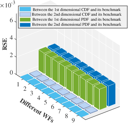 Figure 4 for Privacy-Preserving Distributed Joint Probability Modeling for Spatial-Correlated Wind Farms