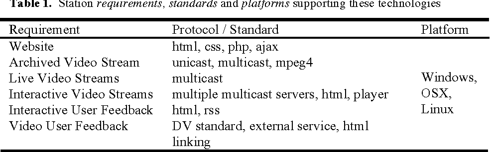 Table 1. Station requirements, standards and platforms supporting these technologies