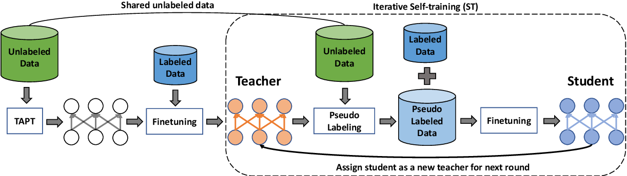 Figure 1 for Task-adaptive Pre-training and Self-training are Complementary for Natural Language Understanding