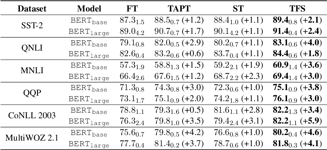 Figure 3 for Task-adaptive Pre-training and Self-training are Complementary for Natural Language Understanding