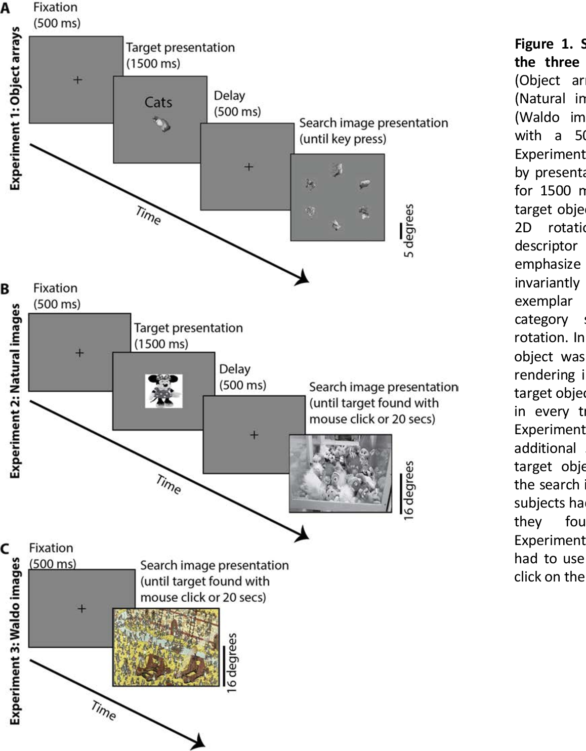 Figure 1 for Finding any Waldo: zero-shot invariant and efficient visual search