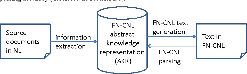 Figure 1 for FrameNet CNL: a Knowledge Representation and Information Extraction Language