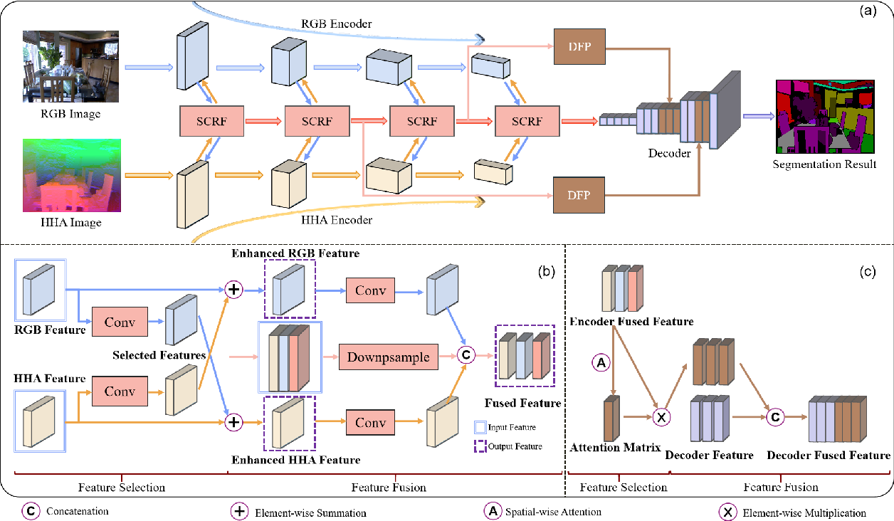 Figure 1 for Deep feature selection-and-fusion for RGB-D semantic segmentation