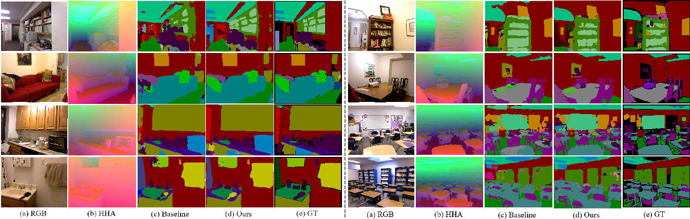 Figure 3 for Deep feature selection-and-fusion for RGB-D semantic segmentation