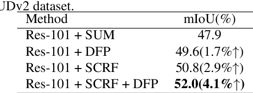 Figure 4 for Deep feature selection-and-fusion for RGB-D semantic segmentation
