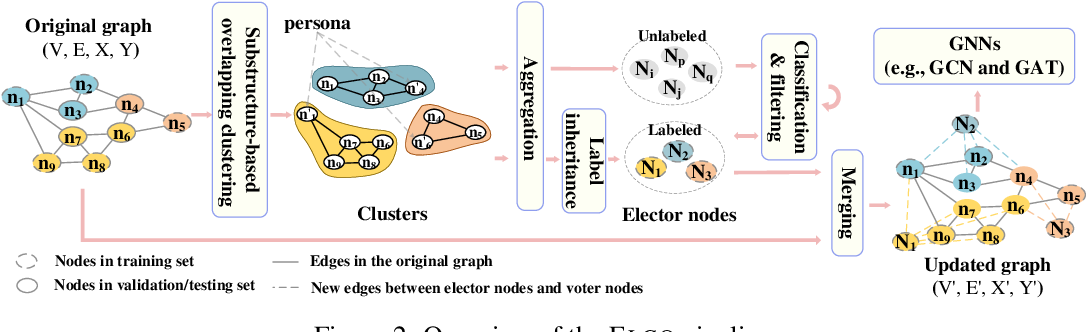 Figure 3 for Forming an Electoral College for a Graph: a Heuristic Semi-supervised Learning Framework