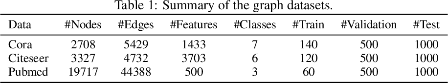 Figure 2 for Forming an Electoral College for a Graph: a Heuristic Semi-supervised Learning Framework