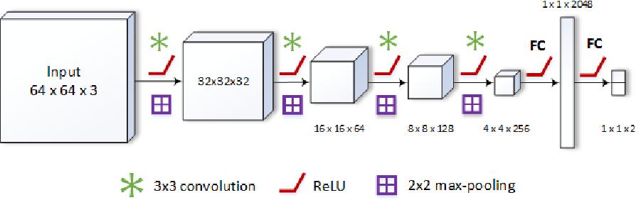 Figure 3 for Deep Active Contours