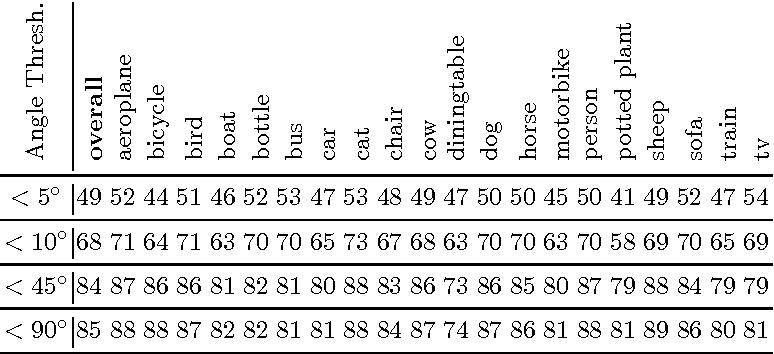 Figure 2 for Deep Active Contours