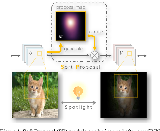 Figure 1 for Soft Proposal Networks for Weakly Supervised Object Localization