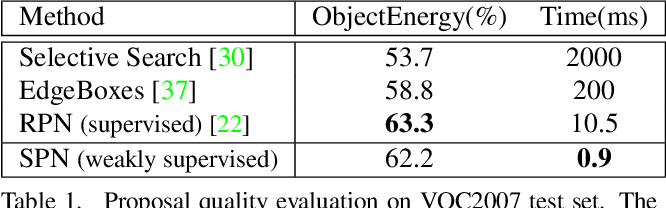 Figure 2 for Soft Proposal Networks for Weakly Supervised Object Localization