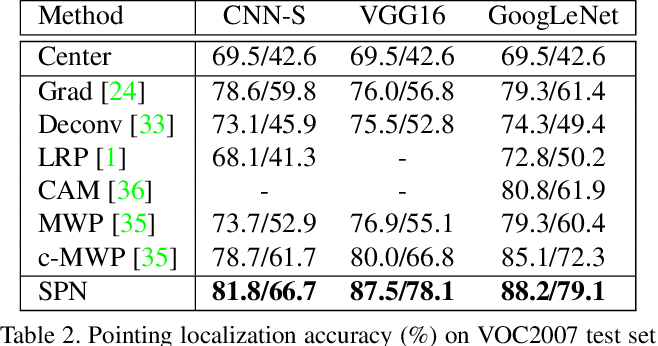 Figure 4 for Soft Proposal Networks for Weakly Supervised Object Localization