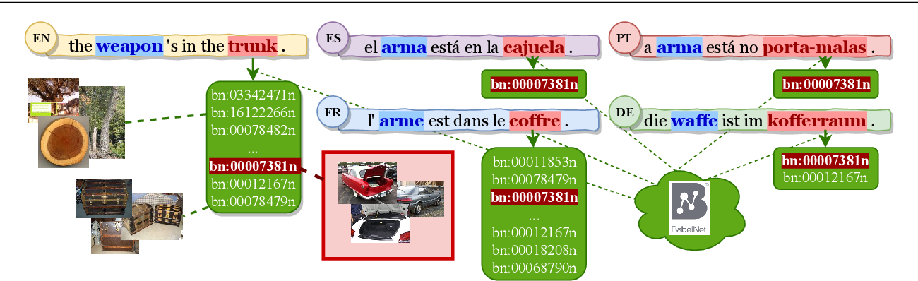 Figure 3 for MultiSubs: A Large-scale Multimodal and Multilingual Dataset
