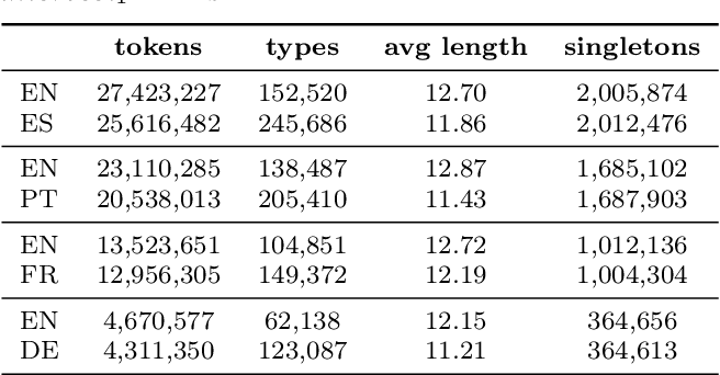 Figure 4 for MultiSubs: A Large-scale Multimodal and Multilingual Dataset