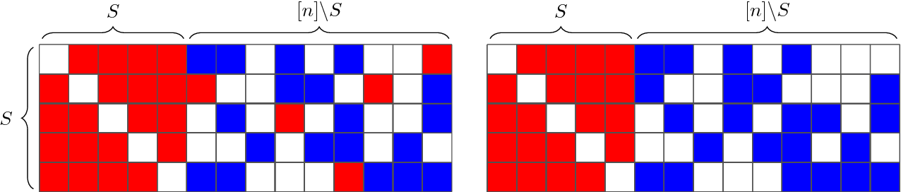 Figure 1 for Does robustness imply tractability? A lower bound for planted clique in the semi-random model