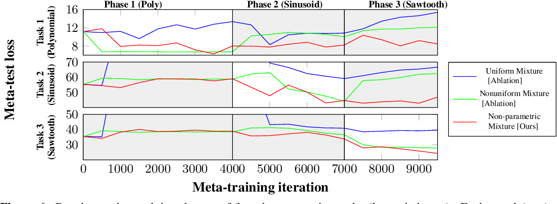 Figure 3 for Online gradient-based mixtures for transfer modulation in meta-learning
