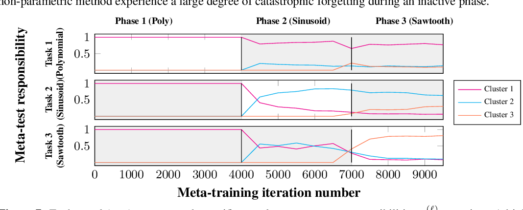 Figure 4 for Online gradient-based mixtures for transfer modulation in meta-learning