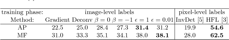 Figure 1 for Object Boundary Detection and Classification with Image-level Labels