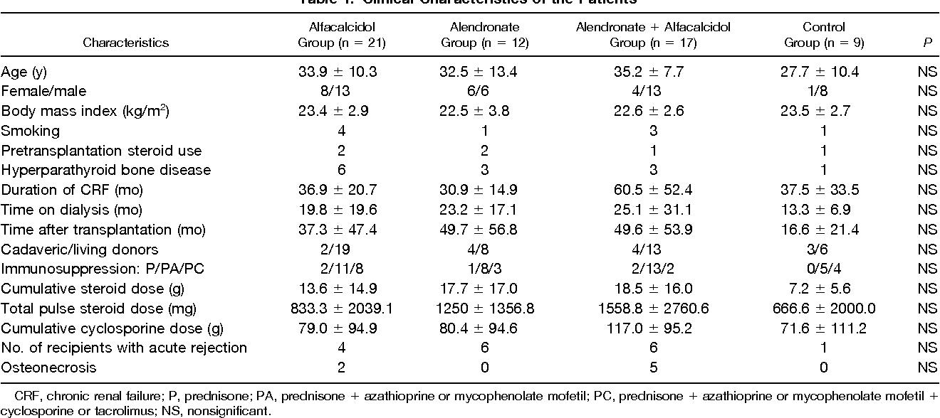 Table 1. Clinical Char