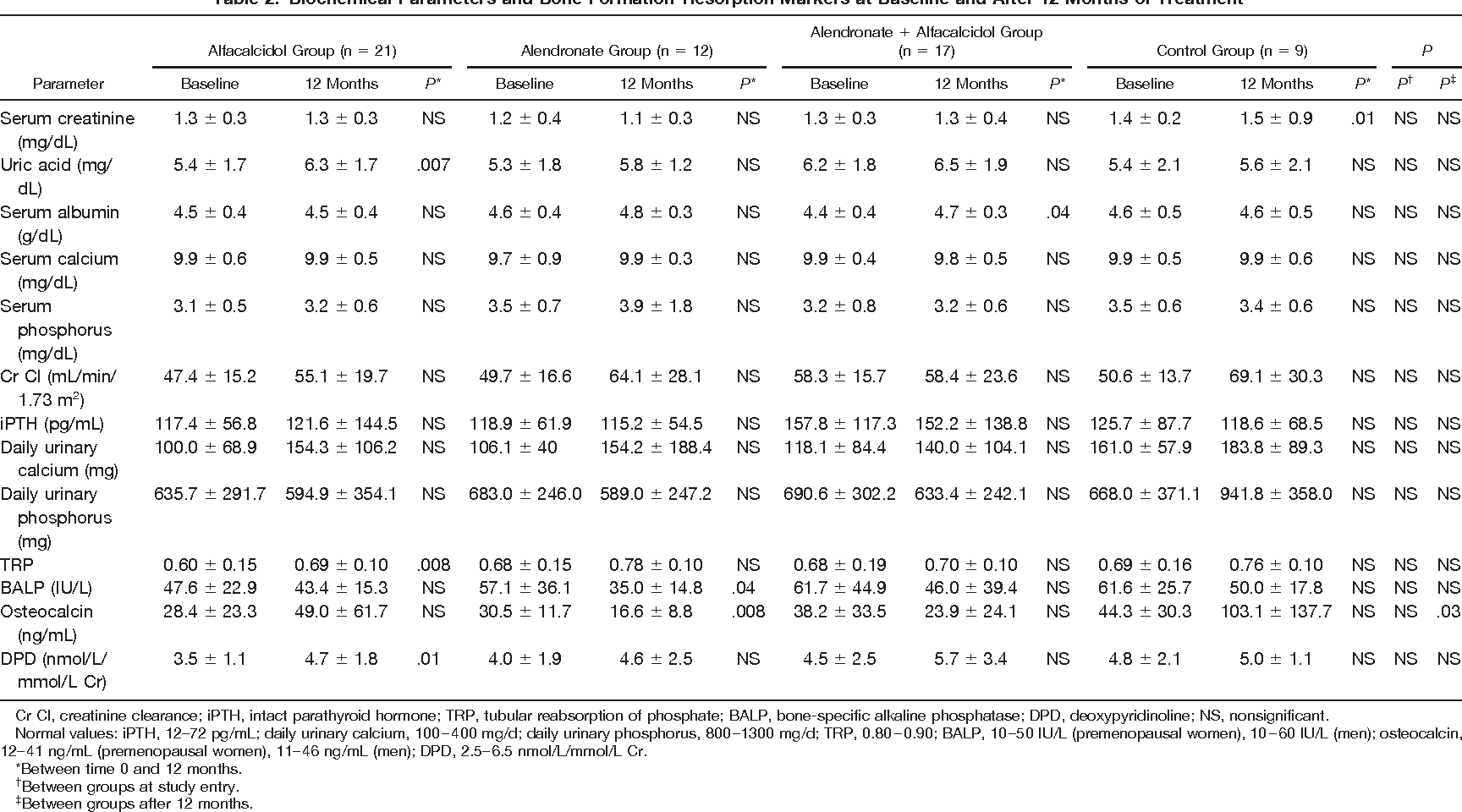 Table 2. Biochemical Parameters and Bone Formation-Resorption Markers at Baseline and After 12 Months of Treatment