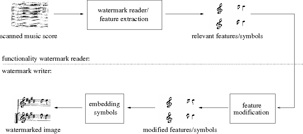 Digital Watermarking For The Protection Of Music Scores Semantic