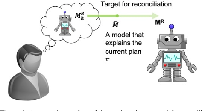 Figure 1 for Model-Free Model Reconciliation