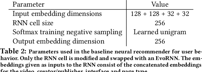 Figure 4 for Quantifying Long Range Dependence in Language and User Behavior to improve RNNs