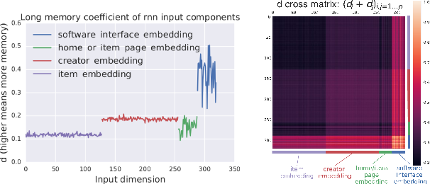 Figure 1 for Quantifying Long Range Dependence in Language and User Behavior to improve RNNs