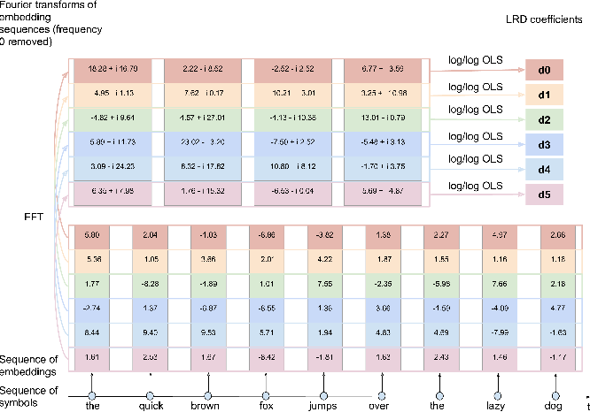 Figure 3 for Quantifying Long Range Dependence in Language and User Behavior to improve RNNs