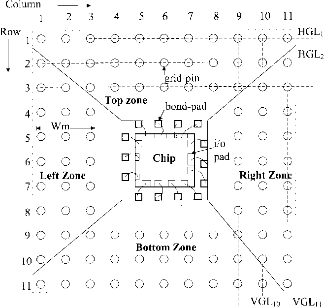 NEWS: a net-even-wiring system for the routing on a multilayer PGA