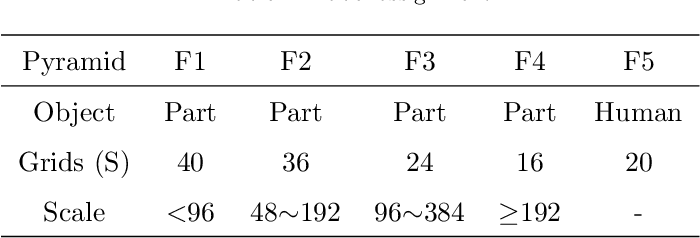 Figure 2 for Nondiscriminatory Treatment: a straightforward framework for multi-human parsing