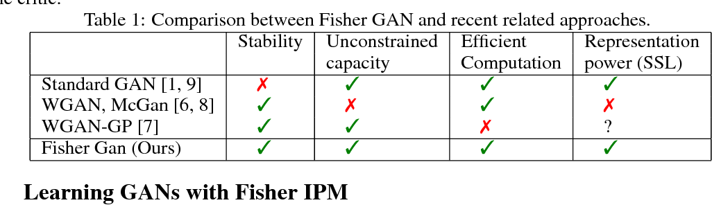 Figure 1 for Fisher GAN